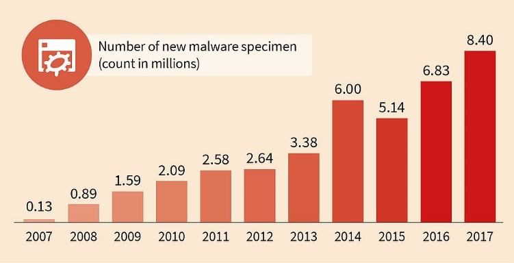 "参考: G DATA Software ""Malware numbers 2017"""