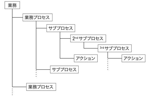 図2.8:業務の階層構造