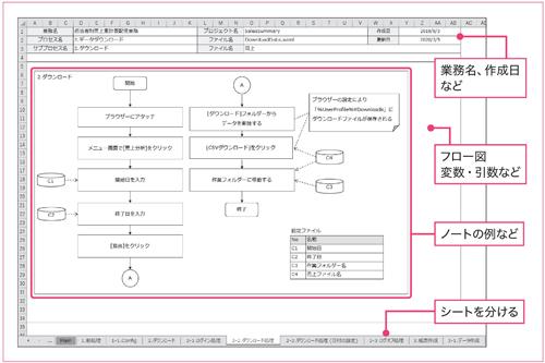 図2.9:シナリオ設計書