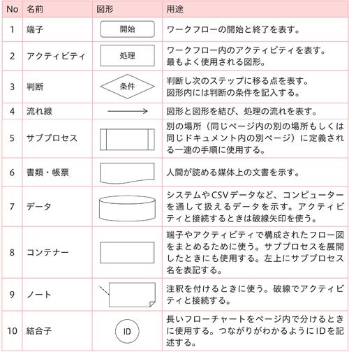 表2.3:フロー図の作図に使用する図形