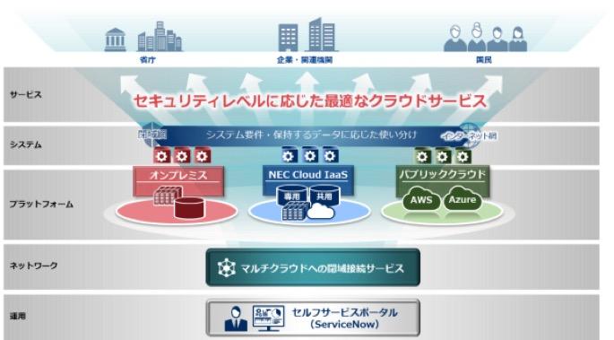 NEC、官庁向けに各種クラウドサービスの提供を開始、第1弾は閉域網によるマルチクラウド接続サービス