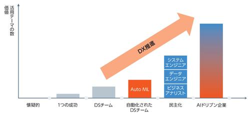 図1.1.1:企業におけるデータ・AI活用ステージの推移