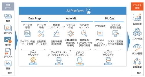 図1.1.2:DataRobot社の提供するエンドツーエンドAIプラットフォーム