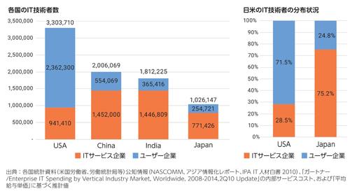 図1.1.4:日本および諸外国におけるIT人材の数と分布
