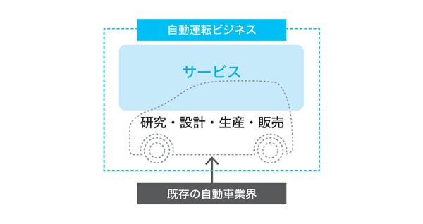 図1 既存の自動車業界と自動運転化で誕生するサービスの関係