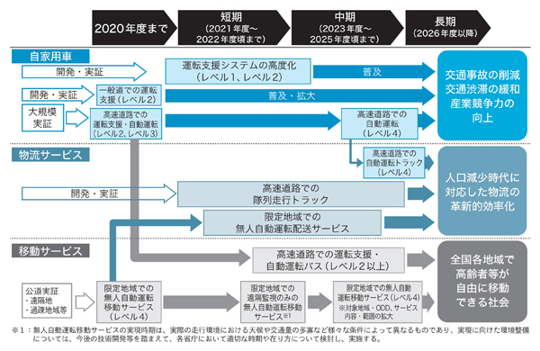 図2 自動運転システムの市場化・サービス実現のシナリオ