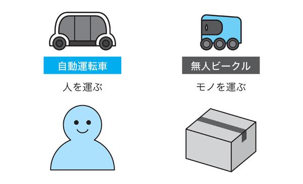 図1 自動運転車と無人ビークルの違い