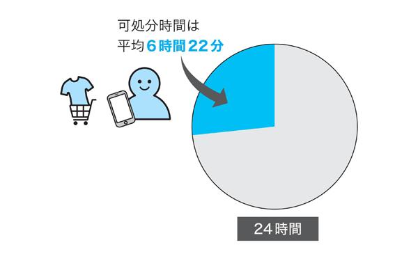 図1 日本人の1日あたりの可処分時間
