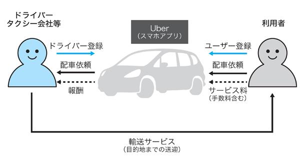 図1 ライドシェアの基本的な仕組み(Uberの例)