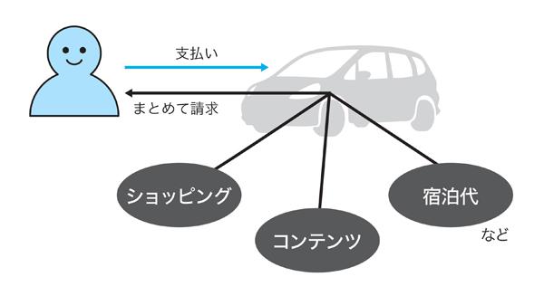 図2 自動車を介しての月額課金