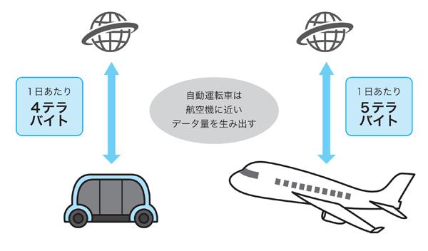 図1 自動運転車が生成する膨大なデータ