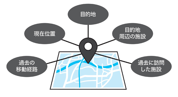 図2 位置情報と結びつく情報