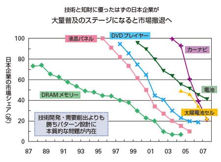 日本企業の市場シェアの推移 小川紘一著『国際標準化と事業戦略』(白桃書房)1章より抜粋