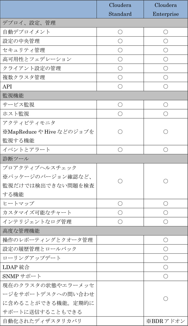 表1 Cloudera Managerの機能